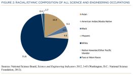 STEM Urgency Report https://stemdrum.wordpress.com/2014/02/13/stem-urgency-report-2014/